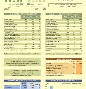 Statystyczne  Vademecum Gminy Halinów - 2012 strona 2